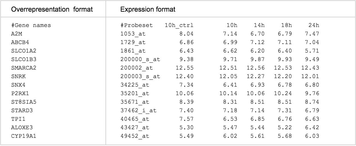 Table 1: Analysis Input Data Formats  Data Analysis Format